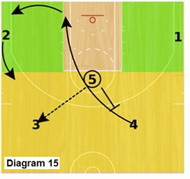 Slice offense - high post pass to point