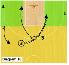 Slice offense - high post pick and roll after point pass