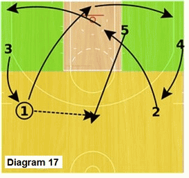 Slice offense - high post cut to point for pass