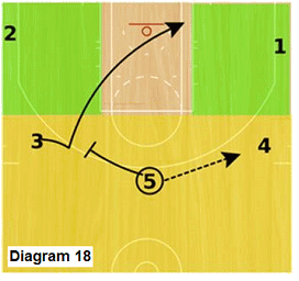 Slice offense - high post screen-away and Princeton backcut