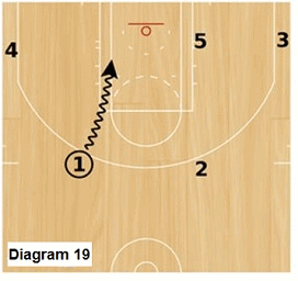 Slice offense - start with dribble drive