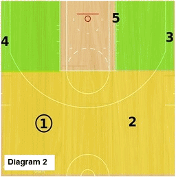 slice offense - 4 man pattern, ball reversal
