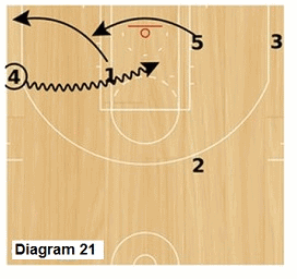 Slice offense - wing dribble drive