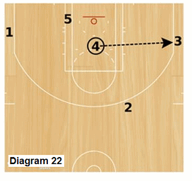 Slice offense - wing drive and kick