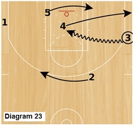 Slice offense - opposite wing dribble drive