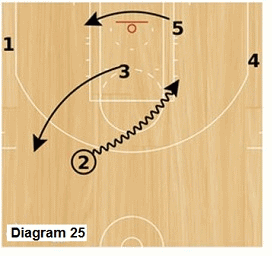 Slice offense - continuing the dribble drive attack