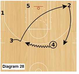 Slice offense - dribble at, backcut