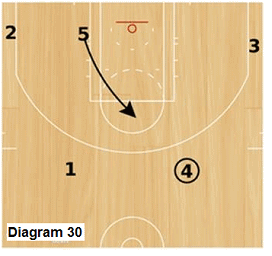 Slice offense - post cuts to pinch post