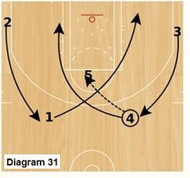 Slice offense -  high post pass and post split