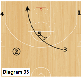 Slice offense -  high post backscreen