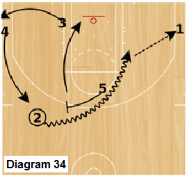 Slice offense - high post pick and roll
