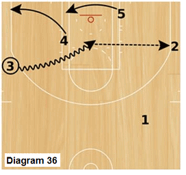 Slice offense - wing dribble drive and kick option