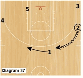 Slice offense -  wing dribble to top