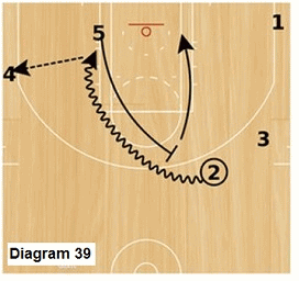 Slice offense -  pinch post pick and roll