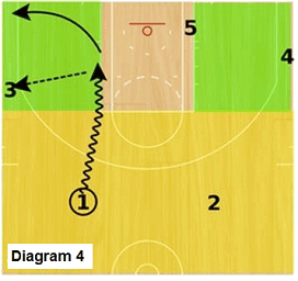 Slice offense - dribble penetrate