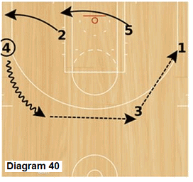 Slice offense - wing dribble to top and reverse ball