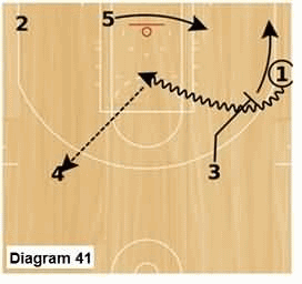 Slice offense -  point to wing downscreen and pick and pop