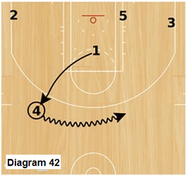 Slice offense - point reset