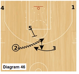 Slice offense - point to point dribble handoff