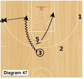 Slice offense -  pick and roll and kickout