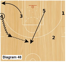 Slice offense - wing dribble to top and pass to post player cutting to top