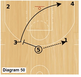 Slice offense - Princeton backdoor cut