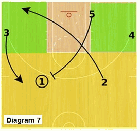 Slice offense - post pick and roll