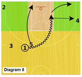 Slice offense - post pick and roll with kickout option