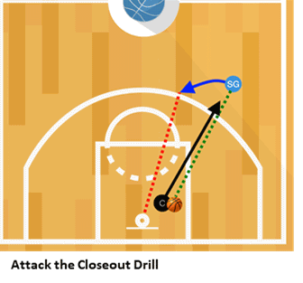 Attack the Closeout